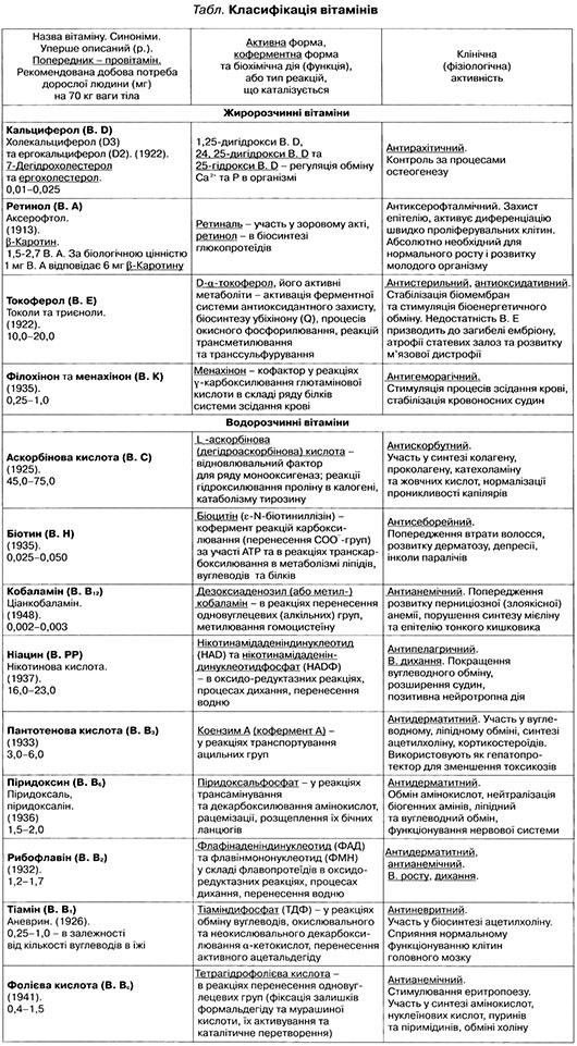 Вітаміни - Енциклопедія Сучасної України e3c2db0103b37